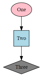 "A example of a GraphViz graph - going ""One"" (a pink oval) -> ""Two"" (a light blue square) -> ""Three"" (A grey diamond)"