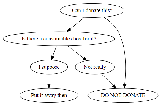 "A flowchart focusing on donating things to the local Hackspace.  ""Can I donate this?"" goes to ""Is there a consumables box for it?"" and ""Do not donate"". ""Is there a consumables box for it?"" goes to ""I suppose"" and ""Not really"". ""I suppose"" goes to ""Put it away then"". ""Not really"" goes to ""Do not donate""."